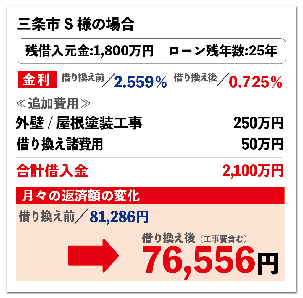 0円リフォームの活用事例 三条市の場合 大きな森リフォーム 新潟・長岡・三条・燕