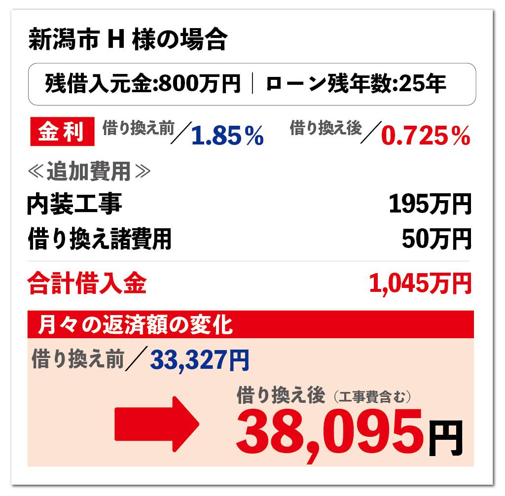 0円リフォームの活用事例 新潟市の場合 大きな森リフォーム 新潟・長岡・三条・燕