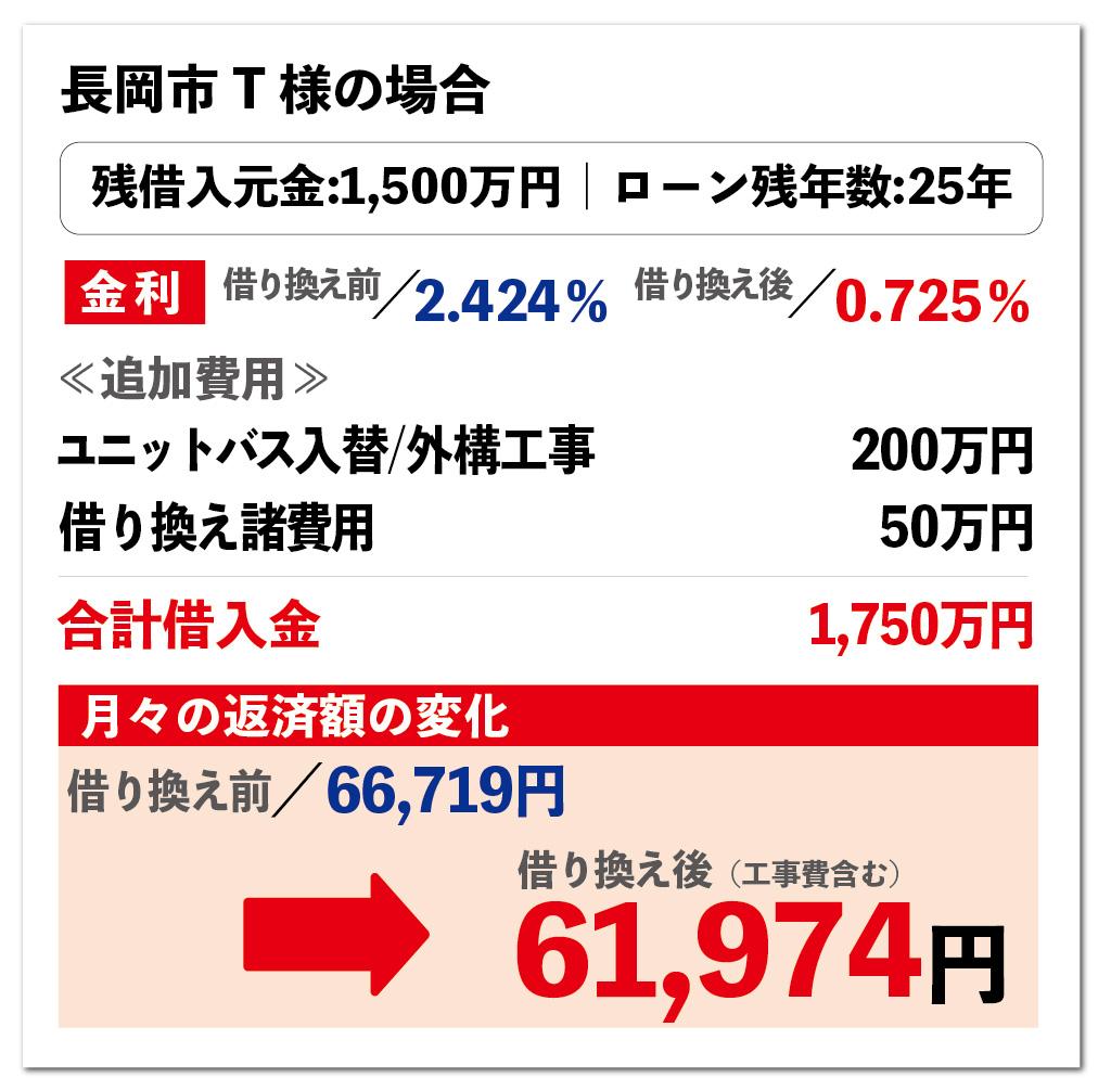 0千リフォーム活用事例 長岡市の場合 大きな森リフォーム 新潟・長岡・三条・燕