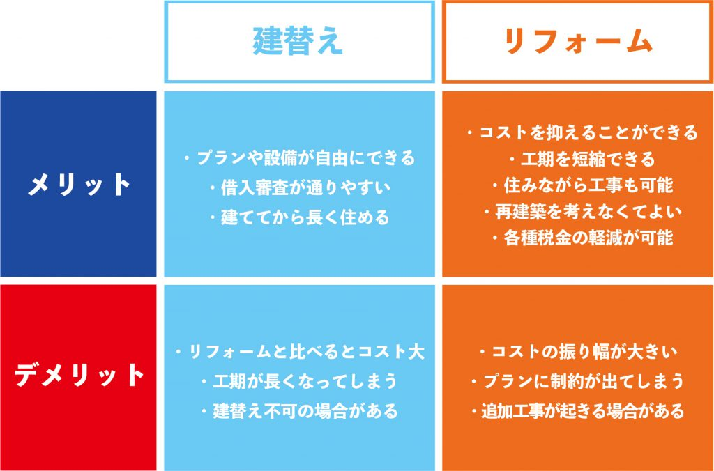 建替えとリフォームのメリットデメリット|新潟・長岡・三条・燕