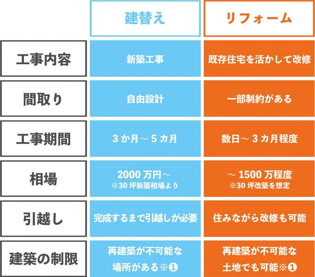 建替えとリフォームの特徴|新潟・長岡・三条・燕