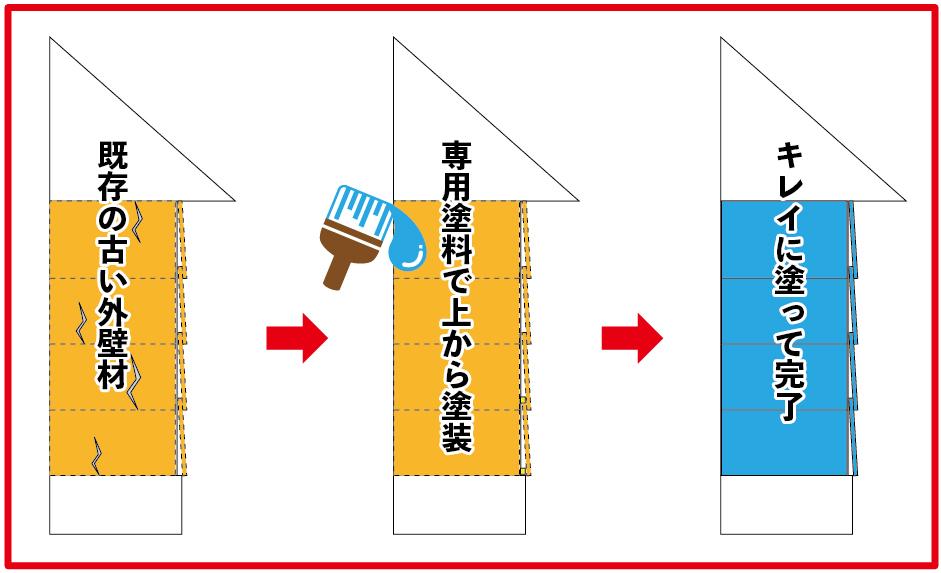 外壁塗装工事のイメージ