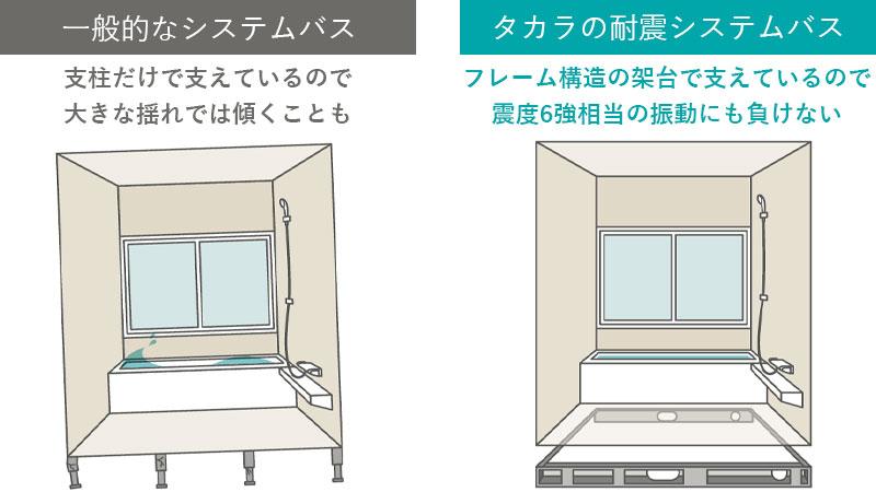 タカラスタンダードのお風呂は耐震システム